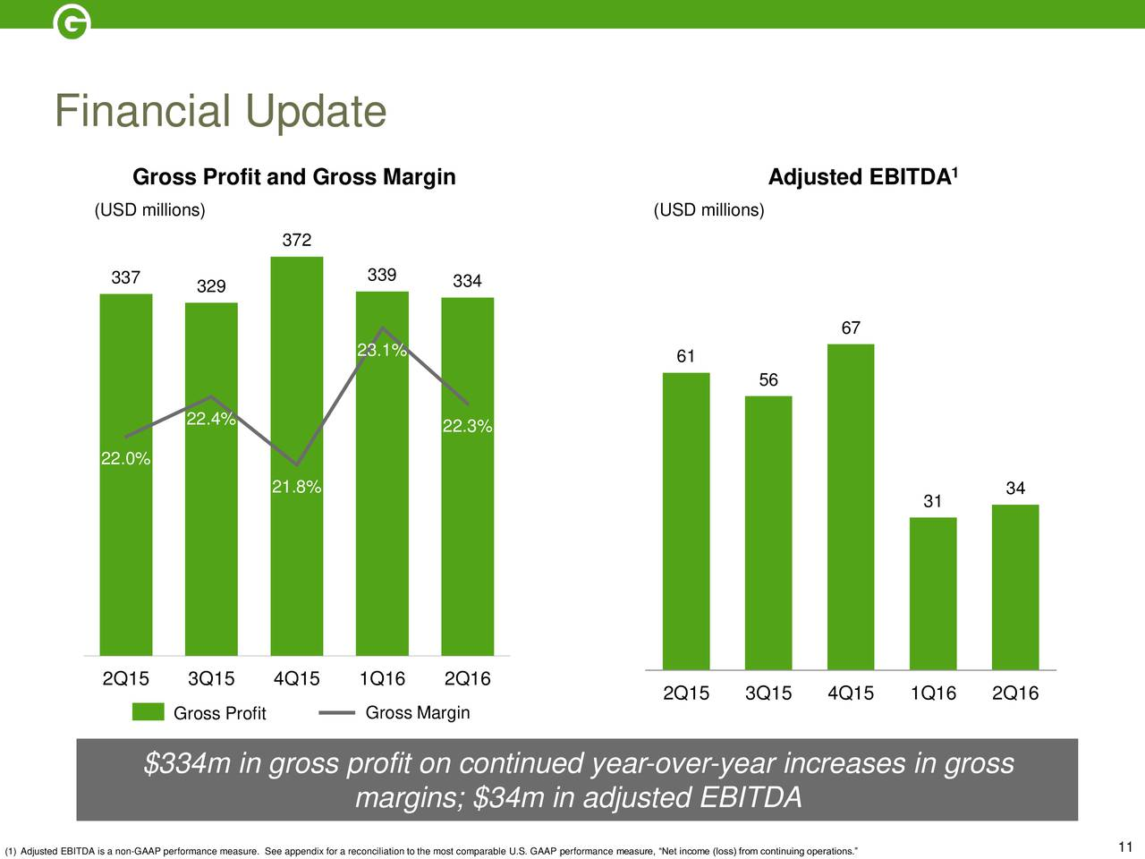 Groupon inc 2016 q2 results earnings call slides groupon groupon inc 2016 q2 results earnings call slides groupon inc nasdaqgrpn seeking alpha buycottarizona Image collections