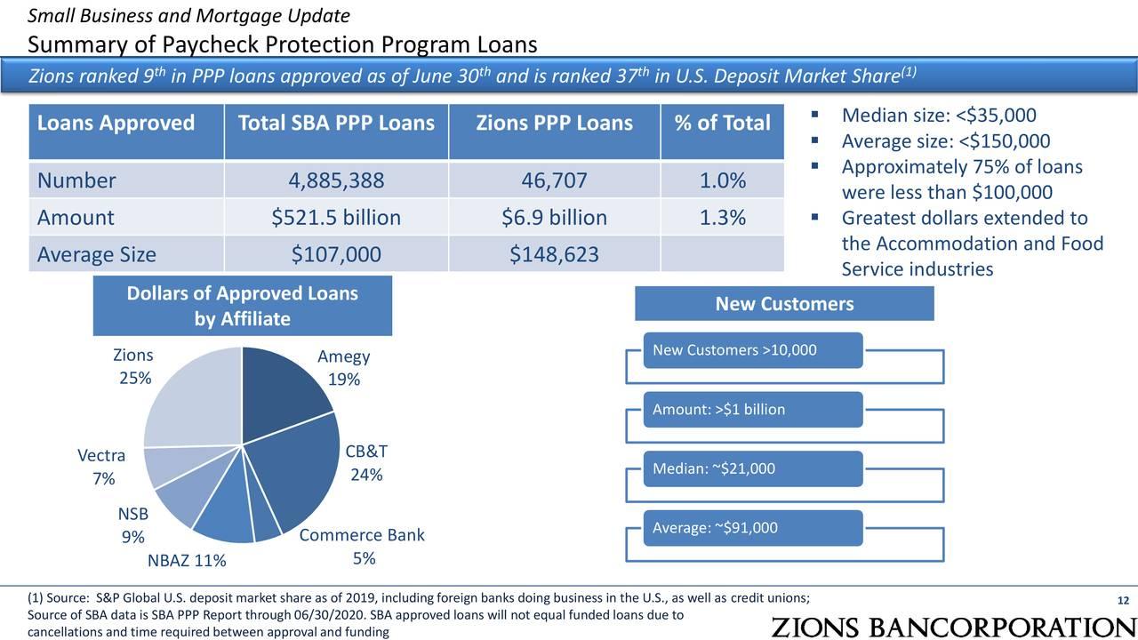Actualización de pequeñas empresas e hipotecas