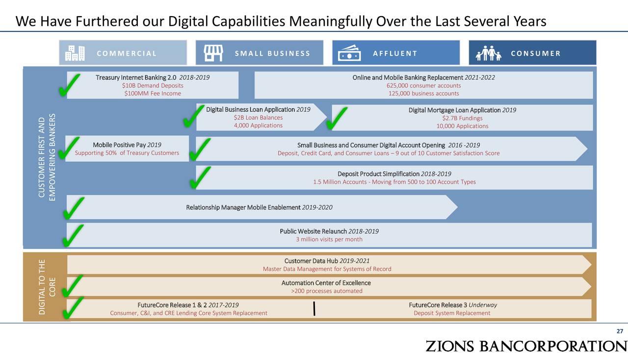 Hemos ampliado significativamente nuestras capacidades digitales en los últimos años