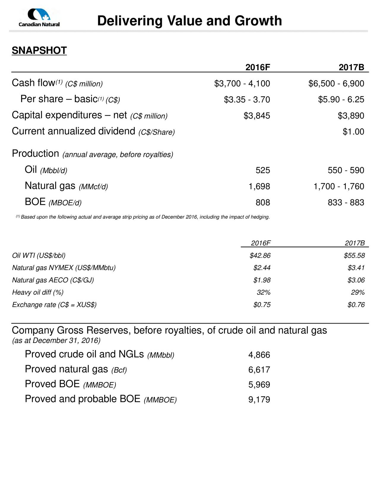 SNAPSHOT 2016F 2017B Cash flow (1)(C$ million) $3,700 - 4,100 $6,500 - 6,900 Per share  basic (1(C$) $3.35 - 3.70 $5.90 - 6.25 Capital expenditures  net (C$ million) $3,845 $3,890 Current annualized dividend (C$/Share) $1.00 Production (annual average, before royalties) Oil (Mbbl/d) 525 550 - 590 Natural gas (MMcf/d) 1,698 1,700 - 1,760 BOE (MBOE/d) 808 833 - 883 (Based upon the following actual and average strip pricing as of December 2016, including the impact of hedging. 2016F 2017B Oil WTI (US$/bbl) $42.86 $55.58 Natural gas NYMEX (US$/MMbtu) $2.44 $3.41 Natural gas AECO (C$/GJ) $1.98 $3.06 Heavy oil diff (%) 32% 29% Exchange rate (C$ = XUS$) $0.75 $0.76 Company Gross Reserves, before royalties, of crude oil and natural gas (as at December 31, 2016) Proved crude oil and NGLs (MMbbl) 4,866 Proved natural gas (Bcf) 6,617 Proved BOE (MMBOE) 5,969 Proved and probable BOE (MMBOE) 9,179
