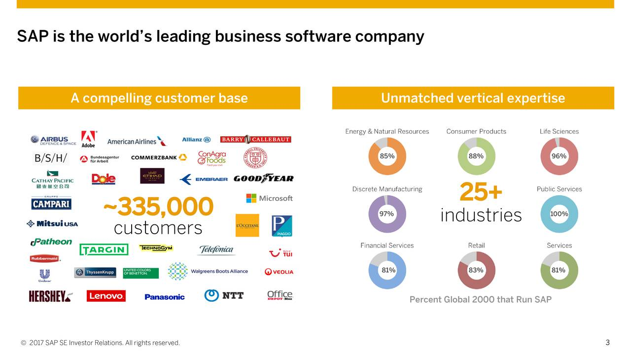 A compelling customer base Unmatched vertical expertise 25+ ~335,000 industries customers Percent Global 2000 that Run SAP 2017 SAP SE Investor Relations. All rights reserved. 3