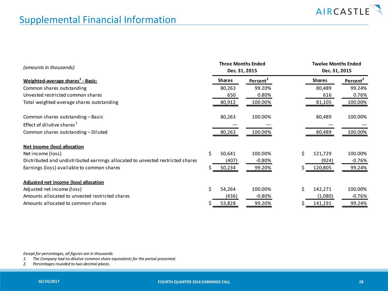 Aircastle limited 2016 q4 results earnings call slides aircastle limited 2016 q4 results earnings call slides aircastle limited nyseayr seeking alpha falaconquin