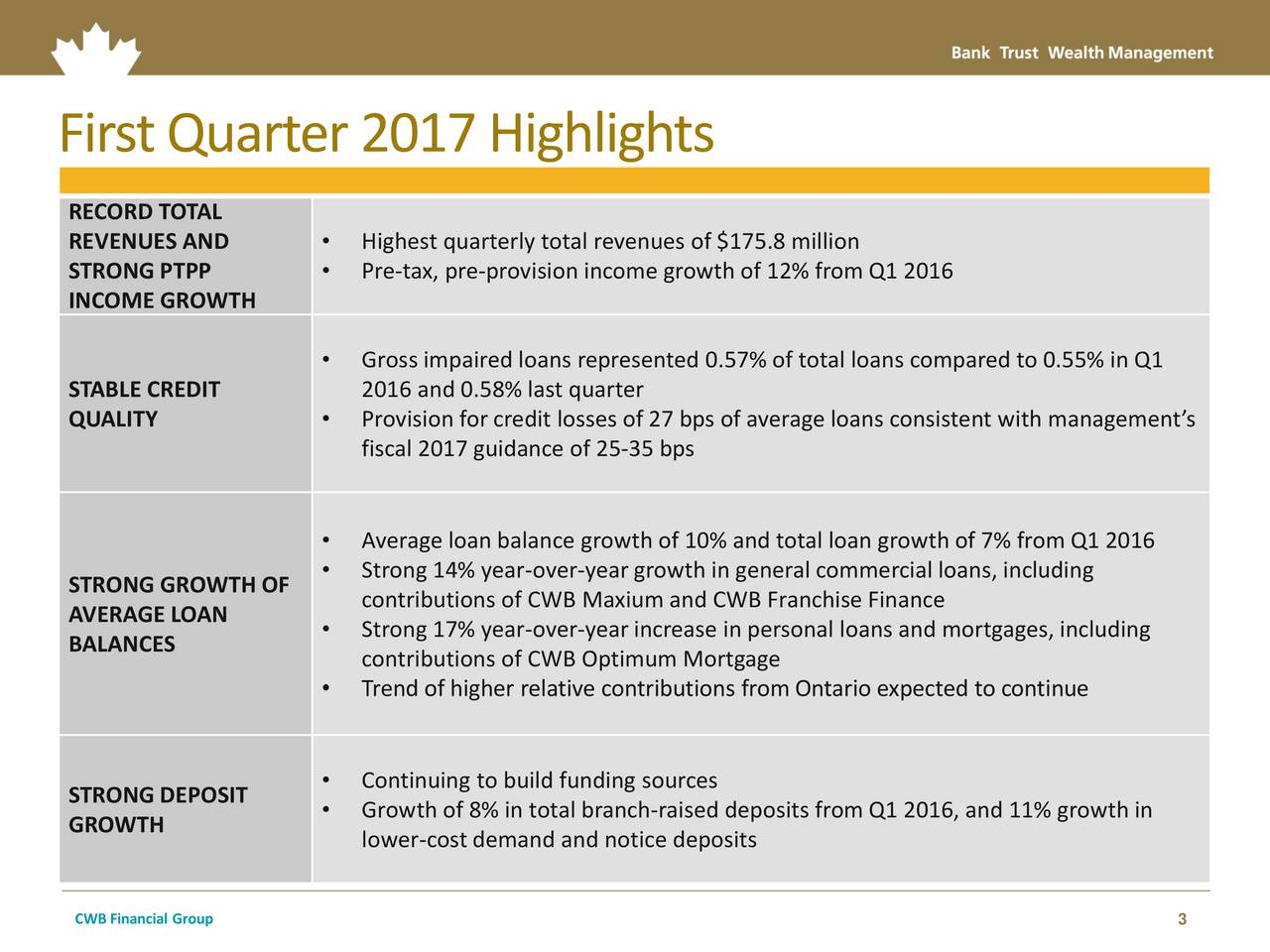 RECORD TOTAL REVENUES AND  Highest quarterly total revenues of $175.8 million STRONG PTPP  Pre-tax, pre-provision income growth of 12% from Q1 2016 INCOME GROWTH Gross impaired loans represented 0.57% of total loans compared to 0.55% in Q1 STABLE CREDIT 2016 and 0.58% last quarter QUALITY  Provision for credit losses of 27 bps of average loans consistent with managements fiscal 2017 guidance of 25-35 bps Average loan balance growth of 10% and total loan growth of 7% from Q1 2016 Strong 14% year-over-yeargrowth in general commercial loans, including STRONG GROWTH OF contributions of CWB Maxium and CWB Franchise Finance AVERAGE LOAN  Strong 17% year-over-yearincrease in personal loans and mortgages, including BALANCES contributions of CWB Optimum Mortgage Trend of higher relative contributions from Ontario expected to continue Continuing to build funding sources STRONG DEPOSIT GROWTH  Growth of 8% in total branch-raised deposits from Q1 2016, and 11% growth in lower-costdemand and notice deposits CWB Financial Group 3