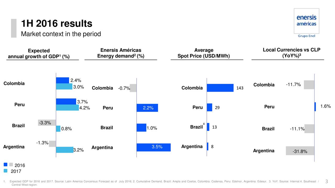 Market context in the period Expected Enersis Amricas Average Local Currencies vs CLP 1 Energy demand (%) Spot Price (USD/MWh) (YoY%) 3 annual growth of GDP (%) 2.4% Colombia Colombia -11.7% 3.0% Colombia -0.7% Colombia 143 3.7% Peru Peru Peru 1.6% 4.2% Peru 2.2% 29 -3.3% 4 Brazil 0.8% Brazil 1.0% Brazil 13 Brazil -11.1% -1.3% Argentina 3.2% Argentina 3.5% Argentina 8 Argentina -31.8% 2016 2017 1. ECentral-Westregion.6 and 2017. Source: Latin America Concensus Forecast as of July 2016; 2. Cumulative Demand. Brazil: Ampla and Coelc3, Colombia: Codensa, Peru: Edelnor, Argentina: Edesur. 3. YoY. Source: Internal.4. Southeast /