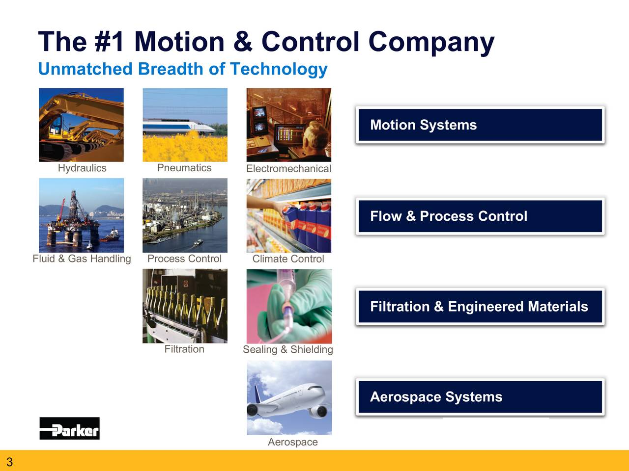 Unmatched Breadth of Technology Motion Systems Hydraulics Pneumatics Electromechanical Flow & Process Control Fluid & Gas HandlinProcess Control Climate Control Filtration & Engineered Materials Filtration Sealing & Shielding Aerospace Systems Aerospace