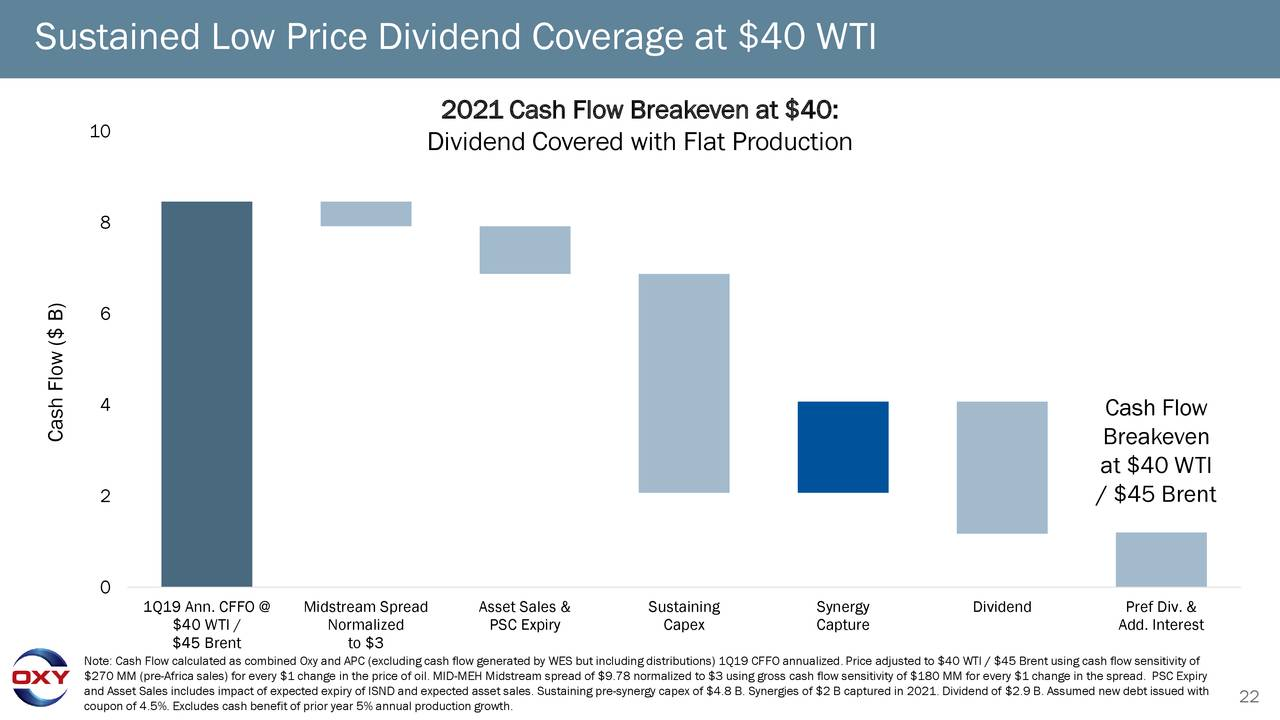 Sustained Low Price Dividend Coverage at $40 WTI