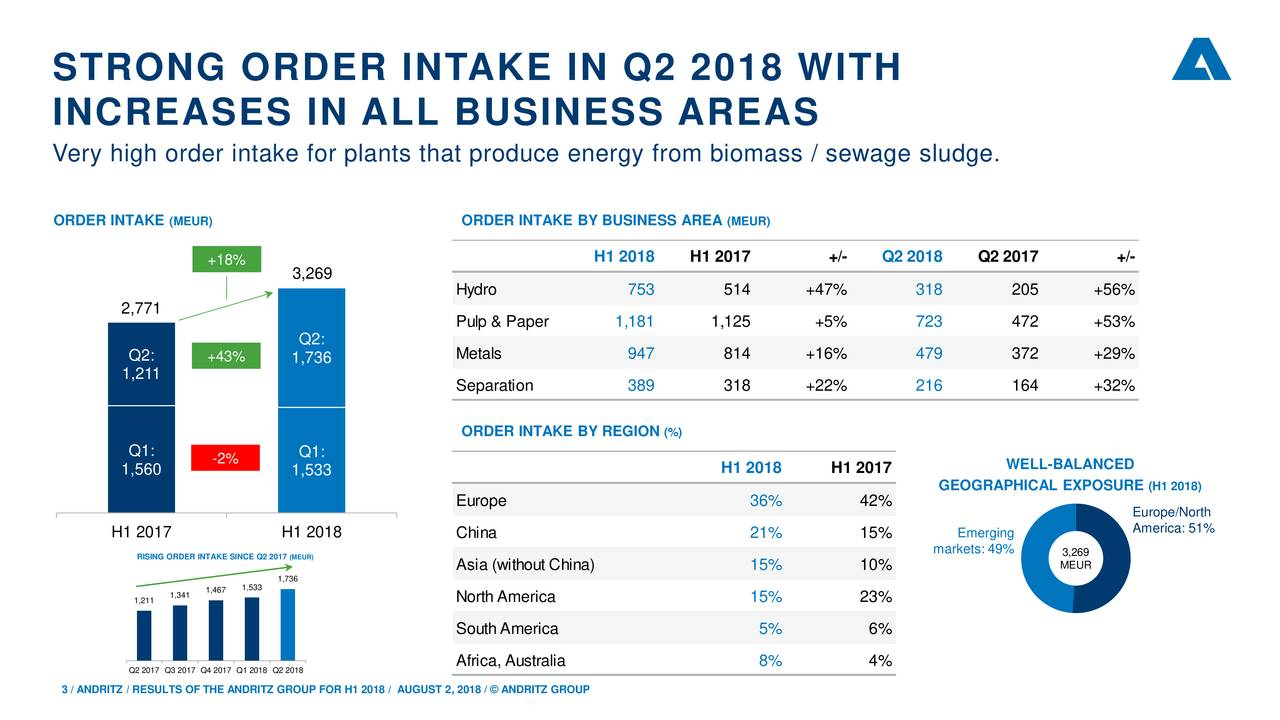 INCREASES IN ALL BUSINESS AREAS Very high order intake for plants that produce energy from biomass / sewage sludge. ORDER INTAKE (MEUR) ORDER INTAKE BY BUSINESS AREA (MEUR) H1 2018 H1 2017 +/- Q2 2018 Q2 2017 +/- +18% 3,269 Hydro 753 514 +47% 318 205 +56% 2,771 Pulp & Paper 1,181 1,125 +5% 723 472 +53% Q2: Q2: +43% 1,736 Metals 947 814 +16% 479 372 +29% 1,211 Separation 389 318 +22% 216 164 +32% ORDER INTAKE BY REGION (%) Q1: Q1: -2% WELL-BALANCED 1,560 1,533 H1 2018 H1 2017 GEOGRAPHICAL EXPOSURE (H1 2018) Europe 36% 42% Europe/North H1 2017 H1 2018 China 21% 15% Emerging America: 51% RISING ORDER INTAKE(MEUR) Q2 2017 markets: 49% 3,269 Asia (without China) 15% 10% MEUR 1,533,736 1,211,341,467 North America 15% 23% South America 5% 6% Africa, Australia 8% 4% Q2 2017 Q3 2017 Q4 2017 Q1 2018 Q2 2018 3 / ANDRITZ / RESULTS OF THE ANDRITZ GROUP FOR H1 2018 / AUGUST 2, 2018 / © ANDRITZ GROUP