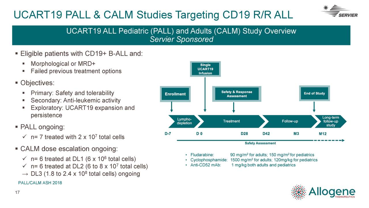 UCART19 ALL Pediatric (PALL) and Adults (CALM) Study Overview Servier Sponsored  Eligible patients with CD19+ B-ALL and:  Morphological or MRD+  Failed previous treatment options  Objectives:  Primary: Safety and tolerability  Secondary: Anti-leukemic activity  Exploratory: UCART19 expansion and persistence  PALL ongoing:  n= 7 treated with 2 x 10 total cells  CALM dose escalation ongoing: 2 2  n= 6 treated at DL1 (6 x 10 total cells) • Cyclophosphamide: 1500 mg/m adults; 120mg/kg for pediatrics 7 • Anti-CD52 mAb: 1 mg/kg both adults and pediatrics  n= 6 treated at DL2 (6 to 8 x 10 total cells) → DL3 (1.8 to 2.4 x 10 total cells) ongoing PALL/CALM ASH 2018 17