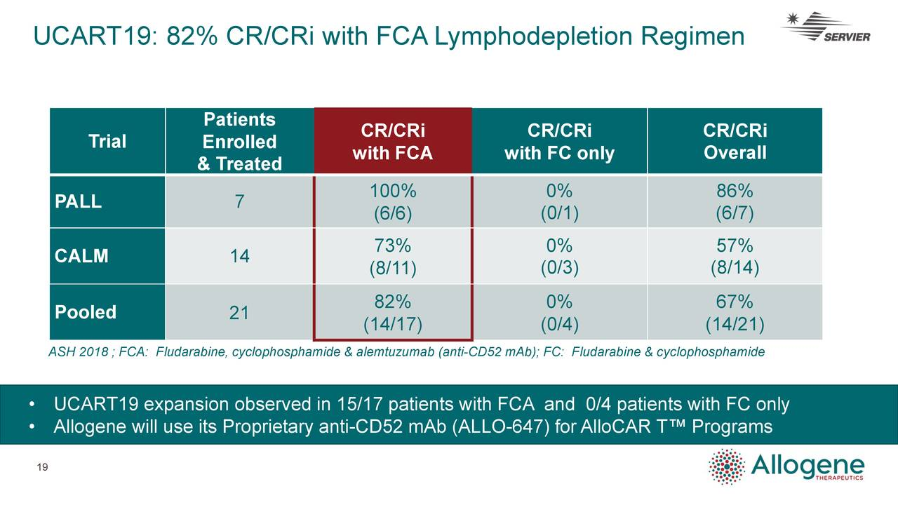 Patients CR/CRi CR/CRi CR/CRi Trial Enrolled Overall & Treated with FCA with FC only PALL 7 100% 0% 86% (6/6) (0/1) (6/7) 73% 0% 57% CALM 14 (8/11) (0/3) (8/14) 82% 0% 67% Pooled 21 (14/17) (0/4) (14/21) ASH 2018 ; FCA: Fludarabine, cyclophosphamide & alemtuzumab (anti-CD52 mAb); FC: Fludarabine & cyclophosphamide • UCART19 expansion observed in 15/17 patients with FCA and 0/4 patients with FC only • Allogene will use its Proprietary anti-CD52 mAb (ALLO-647) forAlloCAR T™ Programs 19