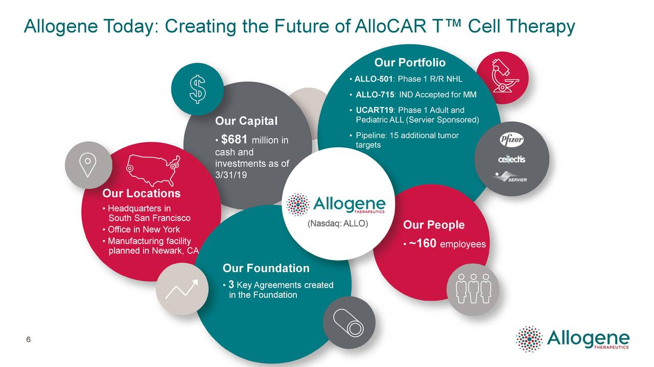 Our Portfolio • ALLO-501: Phase 1 R/R NHL • ALLO-715: IND Accepted for MM • UCART19: Phase 1 Adult and Pediatric ALL (Servier Sponsored) Our Capital •$681 million in • Pipeline: 15 additional tumor targets cash and investments as of 3/31/19 Our Locations • Headquarters in South San Francisco • Office in New York Our People • Manufacturing facility •~160 employees planned in Newark, CA Our Foundation •3 Key Agreements created in the Foundation 6