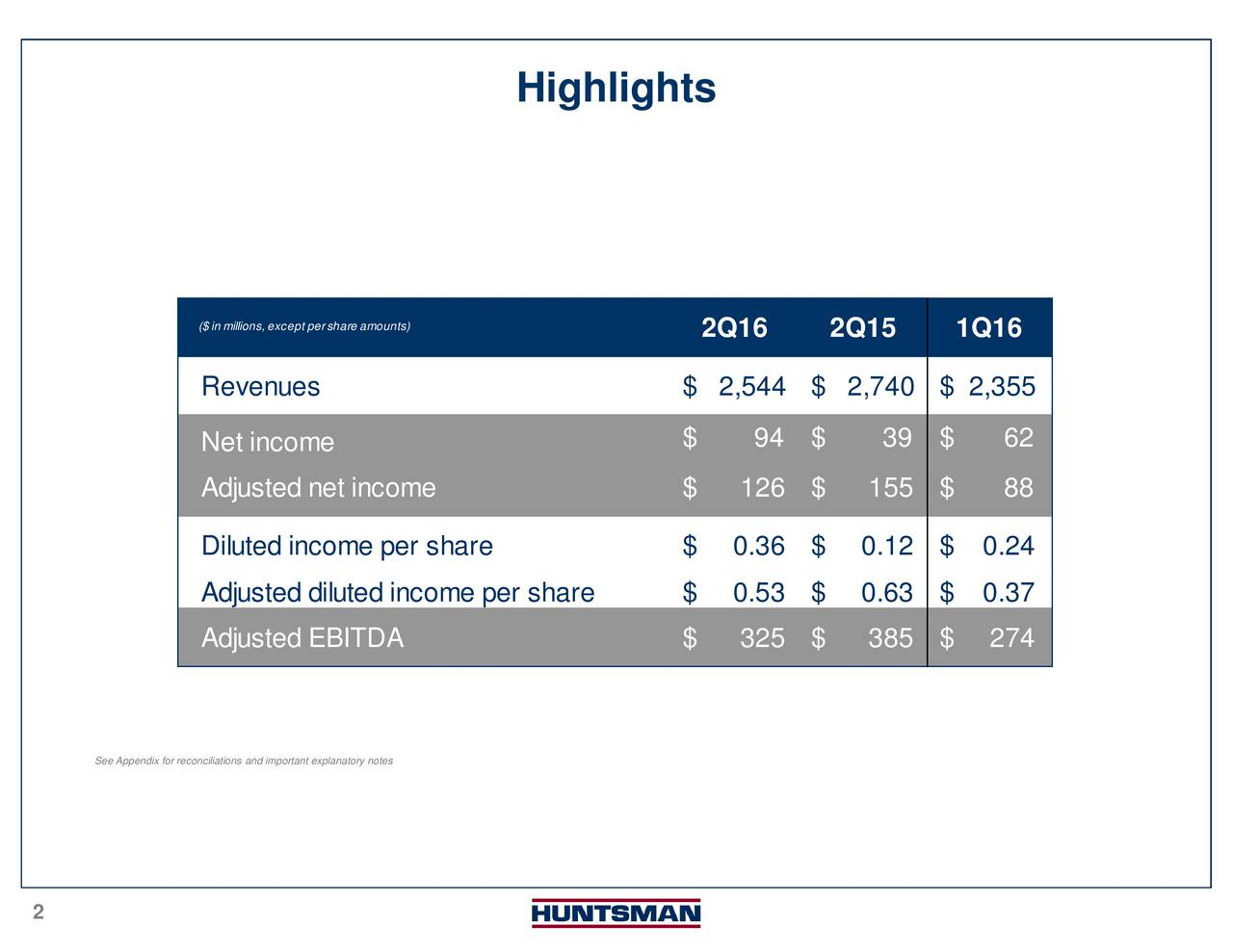 0.24 0.63 $ 0.37 2Q16 2Q15 1Q16 $ 94 $ 39 $ 62 Highlights anatory notes ($ in millions, except pershare amounts)ome per share2 See Appendix for reconciliations and important expl 2