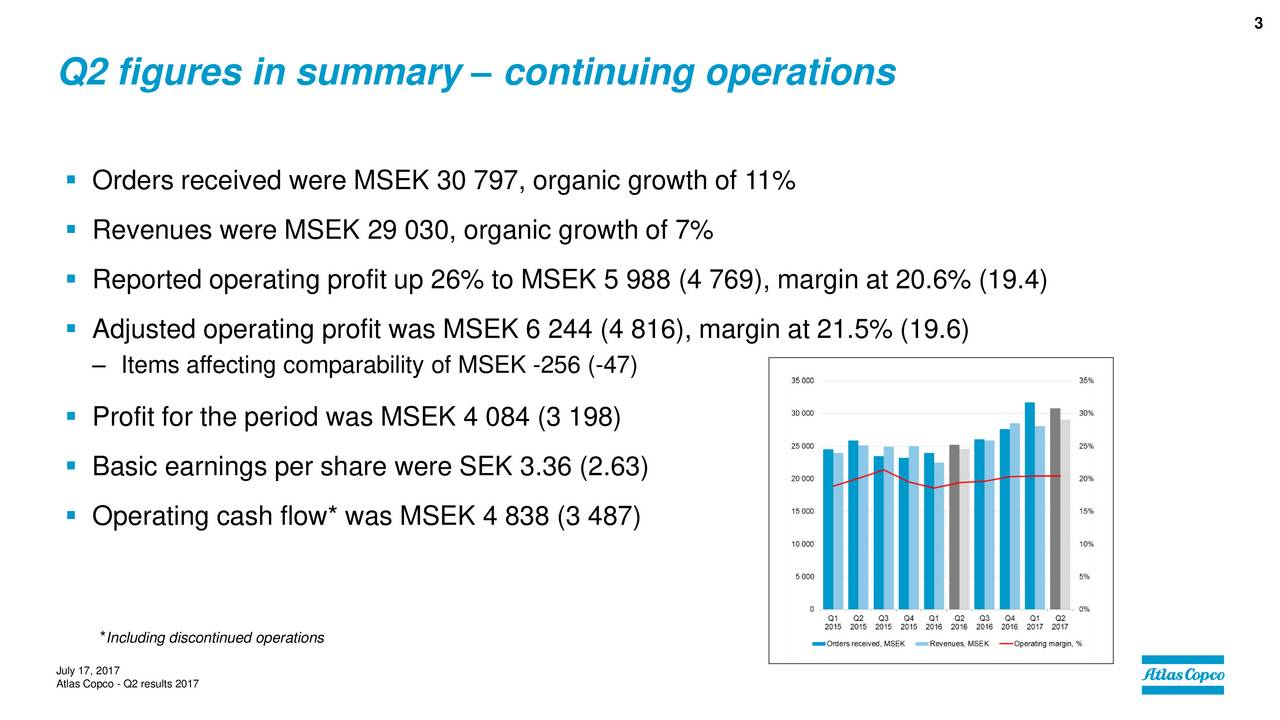 Q2 figures in summary  continuing operations Orders received were MSEK 30 797, organic growth of 11% Revenues were MSEK 29 030, organic growth of 7% Reported operating profit up 26% to MSEK 5 988 (4 769), margin at 20.6% (19.4) Adjusted operating profit was MSEK 6 244 (4 816), margin at 21.5% (19.6) Items affecting comparability of MSEK -256 (-47) Profit for the period was MSEK 4 084 (3 198) Basic earnings per share were SEK 3.36 (2.63) Operating cash flow* was MSEK 4 838 (3 487) *Including discontinued operations July 17, 2017 Atlas Copco - Q2 results 2017