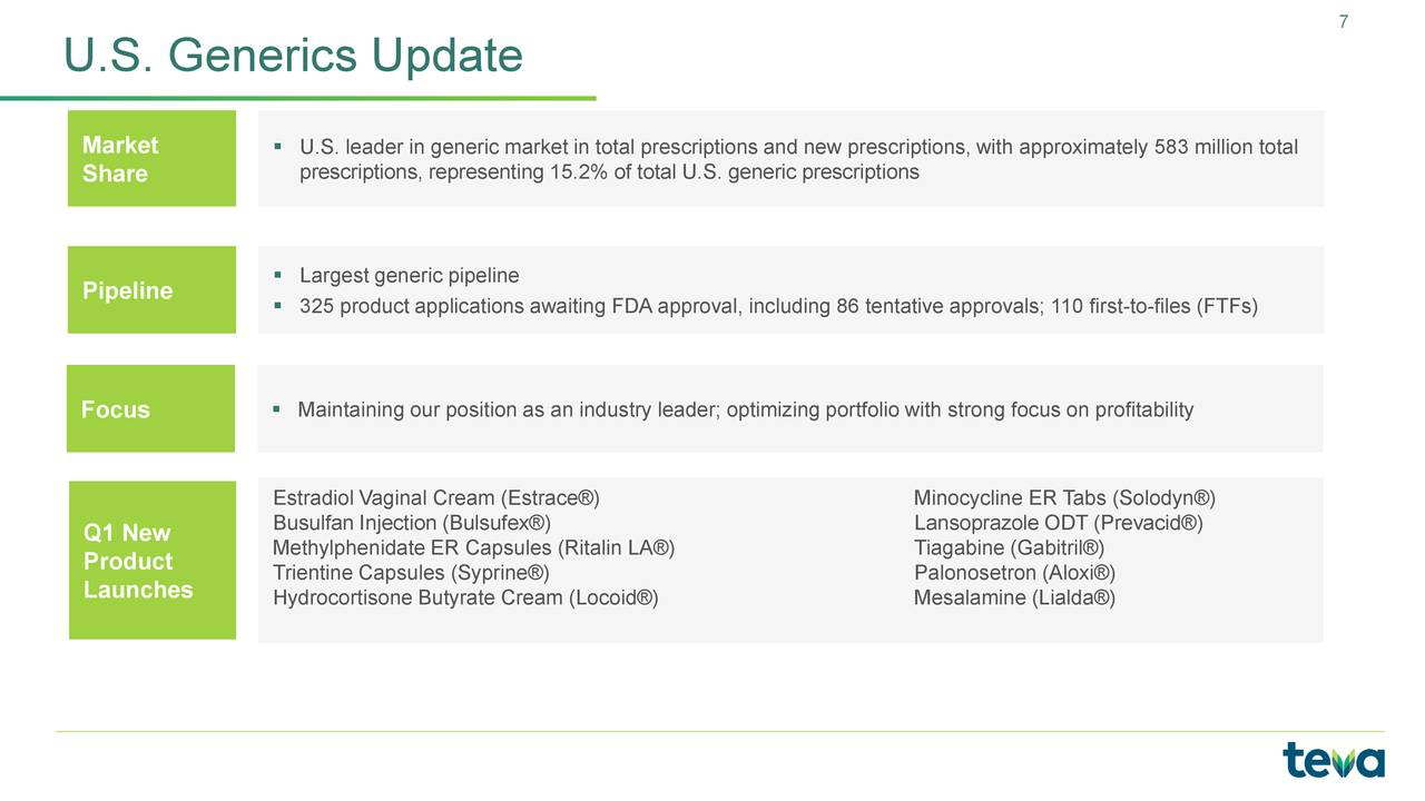 66f308341 Teva Pharmaceutical Industries Limited 2018 Q1 - Results - Earnings Call  Slides - Teva Pharmaceutical Industries Limited (NYSE TEVA)