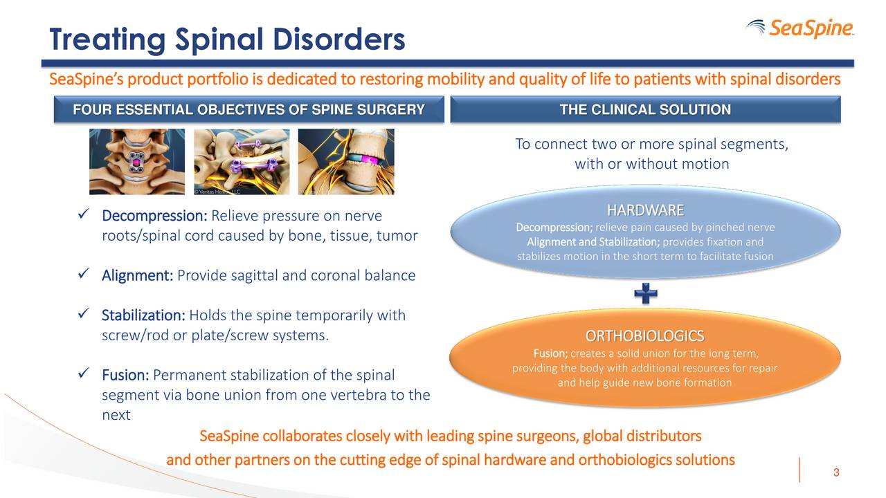 SeaSpinesproduct portfoliois dedicatedto restoringmobilityandqualityof lifeto patients withspinaldisorders FOUR ESSENTIAL OBJECTIVES OF SPINE SURGERY THE CLINICAL SOLUTION To connect two or more spinal segments, with or without motion Decompression: Relieve pressure on nerve HARDWARE roots/spinal cord caused by bone, tissue, tumor Decompression; relieve pain caused by pinched nerve AlignmentandStabilization; provides fixation and stabilizes motion in the short term to facilitate fusion Alignment: Provide sagittal and coronal balance Stabilization: Holds the spine temporarily with screw/rod or plate/screw systems. ORTHOBIOLOGICS Fusion; creates a solid union for the long term, Fusion: Permanent stabilization of the spinal providing the body with additional resources for repair and help guide new bone formation segment via bone union from one vertebra to the next SeaSpine collaborates closely withleadingspine surgeons, global distributors and other partnerson the cutting edge of spinal hardware and orthobiologicssolutions 3