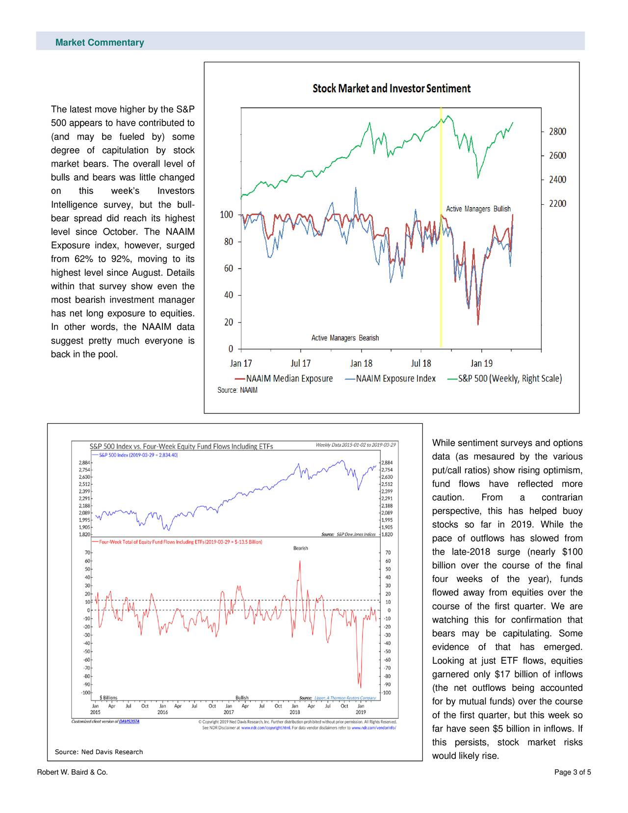 The latest move higher by the S&P 500 appears to have contributed to (and may be fueled by) some degree of capitulation by stock market bears. The overall level of bulls and bears was little changed on this week's Investors Intelligence survey, but the bull- bear spread did reach its highest level since October. The NAAIM Exposure index, however, surged from 62% to 92%, moving to its highest level since August. Details within that survey show even the most bearish investment manager has net long exposure to equities. In other words, the NAAIM data suggest pretty much everyone is back in the pool. While sentiment surveys and options data (as mesaured by the various put/call ratios) show rising optimism, fund flows have reflected more caution. From a contrarian perspective, this has helped buoy stocks so far in 2019. While the pace of outflows has slowed from the late-2018 surge (nearly $100 billion over the course of the final four weeks of the year), funds flowed away from equities over the course of the first quarter. We are watching this for confirmation that bears may be capitulating. Some evidence of that has emerged. Looking at just ETF flows, equities garnered only $17 billion of inflows (the net outflows being accounted for by mutual funds) over the course of the first quarter, but this week so far have seen $5 billion in inflows. If this persists, stock market risks Source: Ned Davis Research would likely rise. Robert W. Baird & Co. Page 3 of 5