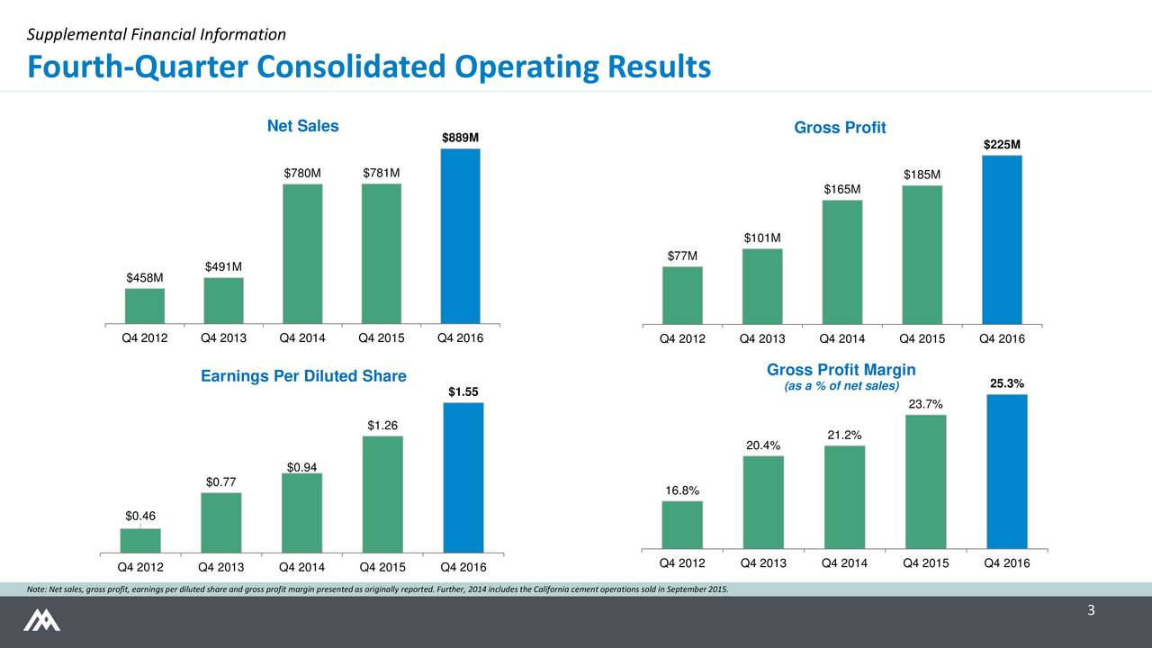 Fourth-Quarter Consolidated Operating Results Net Sales Gross Profit $889M $225M $780M $781M $185M $165M $101M $77M $491M $458M Q4 2012 Q4 2013 Q4 2014 Q4 2015 Q4 2016 Q4 2012 Q4 2013 Q4 2014 Q4 2015 Q4 2016 Earnings Per Diluted Share Gross Profit Margin (as a % of net sales) 25.3% $1.55 23.7% $1.26 21.2% 20.4% $0.94 $0.77 16.8% $0.46 Q4 2012 Q4 2013 Q4 2014 Q4 2015 Q4 2016 Q4 2012 Q4 2013 Q4 2014 Q4 2015 Q4 2016 Note: Net sales, gross profit, earnings per diluted share and gross profit margin presented as originally reported. Further, 2014 includes the California cement operations sold in September 2015. 3