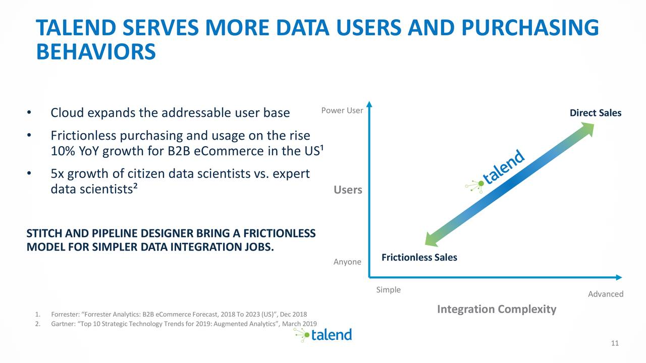 Talend S A  2019 Q1 - Results - Earnings Call Slides - Talend S A
