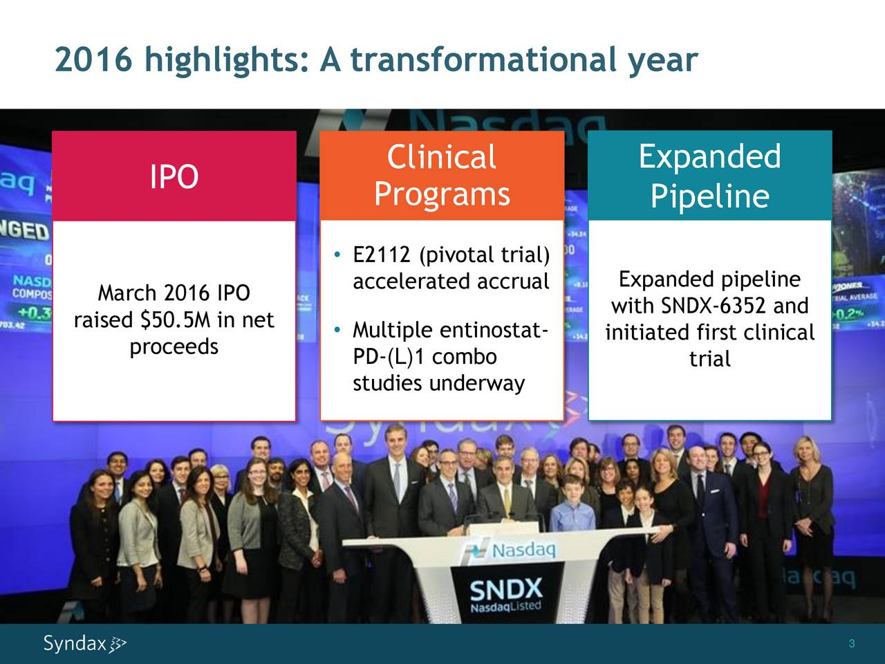IPO Clinical Expanded Programs Pipeline E2112 (pivotal trial) accelerated accrual Expanded pipeline March 2016 IPO with SNDX-6352 and raised $50.5M in net  Multiple entinostat- initiated first clinical proceeds PD-(L)1 combo trial studies underway 3