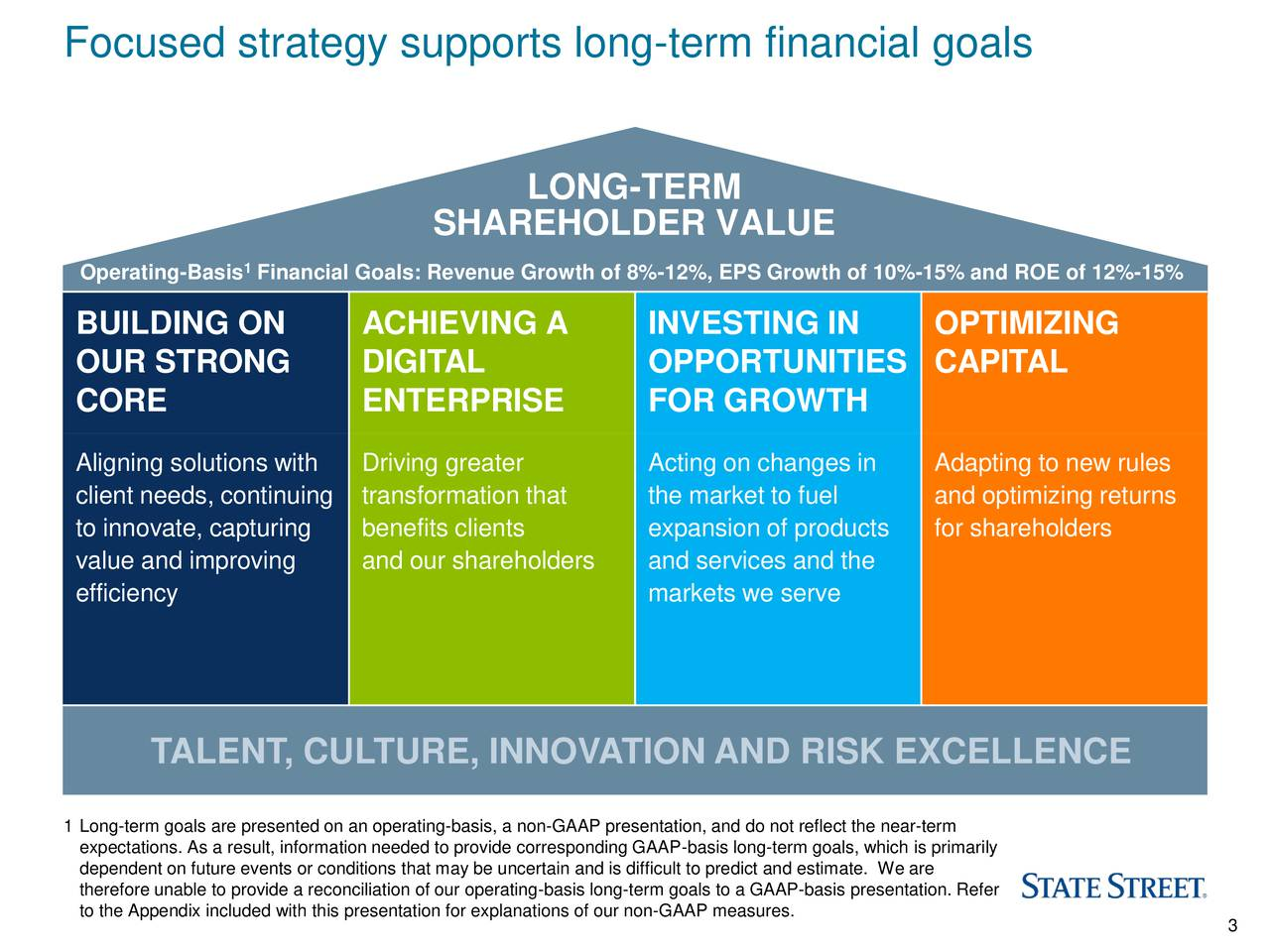 LONG-TERM SHAREHOLDER VALUE 1 Operating-Basis Financial Goals: Revenue Growth of 8%-12%, EPS Growth of 10%-15% and ROE of 12%-15% BUILDING ON ACHIEVING A INVESTING IN OPTIMIZING OUR STRONG DIGITAL OPPORTUNITIES CAPITAL CORE ENTERPRISE FOR GROWTH Aligning solutions wiDriving greater Acting on changes in Adapting to new rules client needs, continutransformation that the market to fuel and optimizing returns to innovate, capturinbenefits clients expansion of productsfor shareholders value and improving and our shareholders and services and the efficiency markets we serve TALENT, CULTURE, INNOVATION AND RISK EXCELLENCE 1 Long-term goals are presented on an operating-basis, a non-GAAP presentation, and do not reflect the near-term expectations. As a result, information needed to provide corresponding GAAP-basis long-term goals, which is primarily dependent on future events or conditions that may be uncertain and is difficult to predict and estimate. We are therefore unable to provide a reconciliation of our operating-basis long-term goals to a GAAP-basis presentation. Refer to the Appendix included with this presentation for explanations of our non-GAAP measu3es.