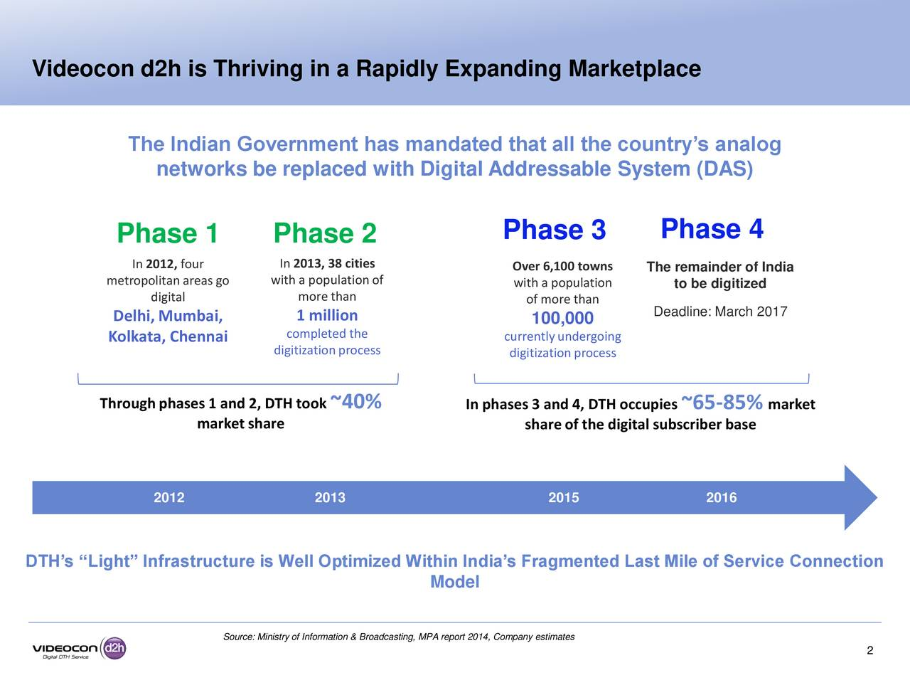 """market research for videocon d2h Summer internship project report on """"market research for videocon d2h"""" submitted to suryadatta institute of management and mass communication."""