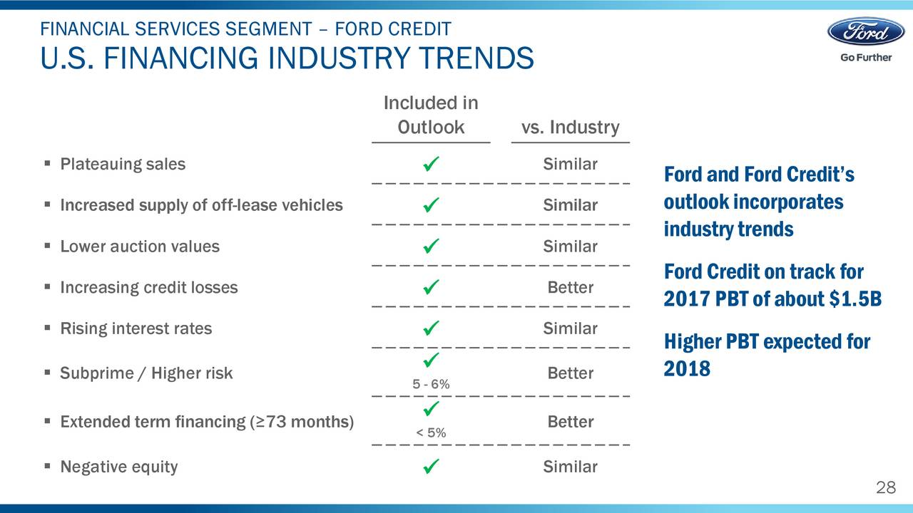 Ford motor company 2017 q1 results earnings call for Ford motor credit loan rates