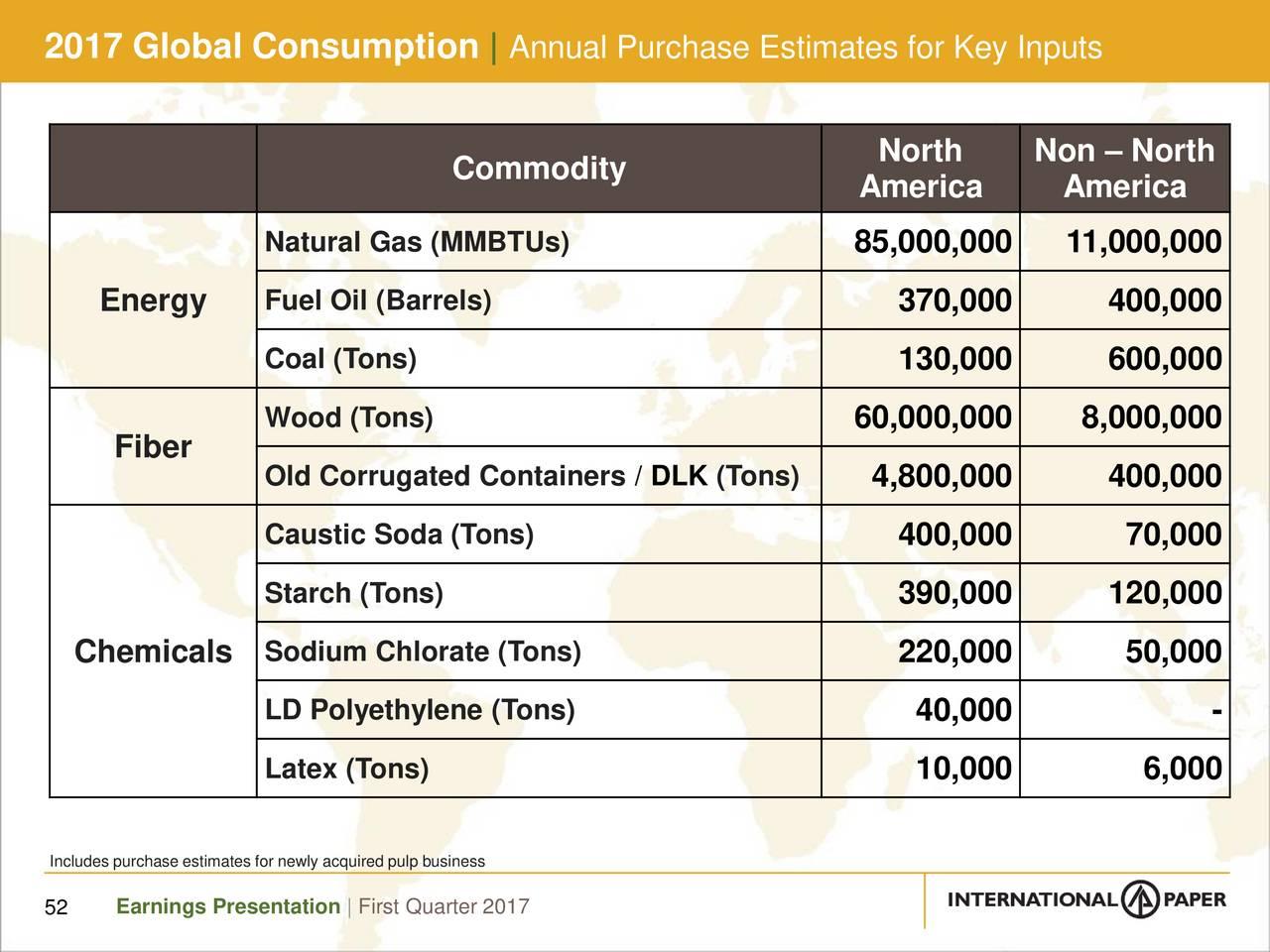 Caustic Natural Gas