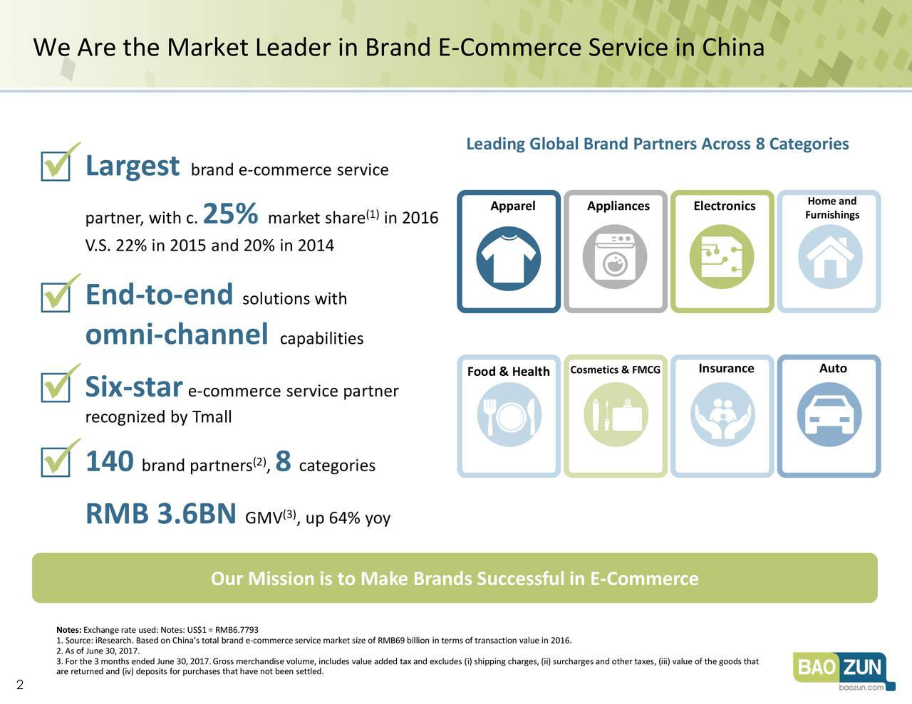 Leading Global Brand Partners Across 8 Categories Largest brand e-commerce service  partner, wi25%c. market shain 2016 Apparel AppliancesElectronicFurnishings V.S. 22% in 2015 and 20% in 2014 End-to-end solutions with  omni-channel capabilities Cosmetics & FMCGrance Auto Food & Health  Six-star e-commerce service partner recognized by Tmall 140 brand partner8 categories  (3) RMB 3.6BN GMV , up 64% yoy Our Mission is to Make Brands Successful in E-Commerce 1. Source: iResearch. Based on China's total brand e-commerce service market size of RMB69 billion in terms of transaction value in 2016. 3. For the 3 months ended June 30,2017.Gross merchandise volume, includes value added tax and excludes (i) shipping charges, (ii) surcharges and other taxes, (iii) value of the goods that 2 are returned and (iv) deposits for purchases that have not been settled.