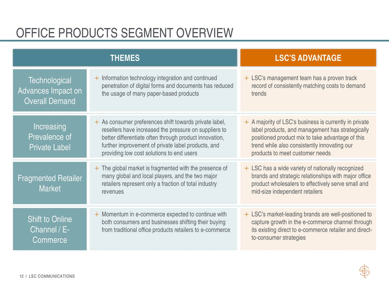 Direct market representation o advantages feedback document template lsc communications fandeluxe Choice Image