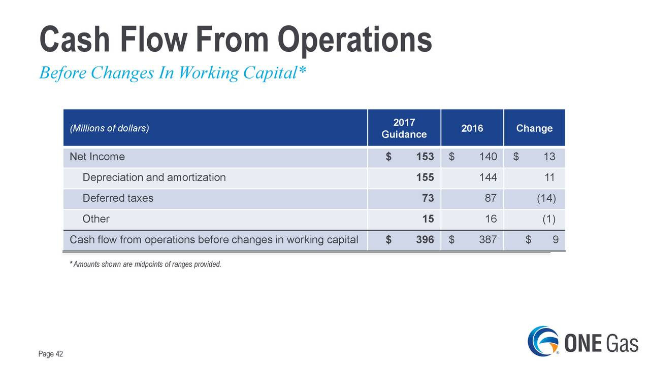 One Gas Ogs Presents At Morgan Stanley Mlp Diversified