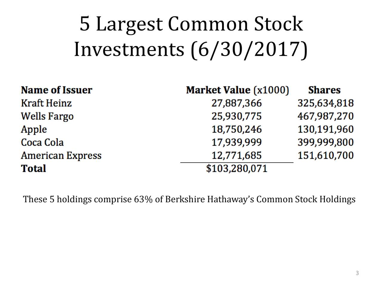 3 These 5 holdings comprise 63% of Berkshire Hathaway's Common Stock Holdings