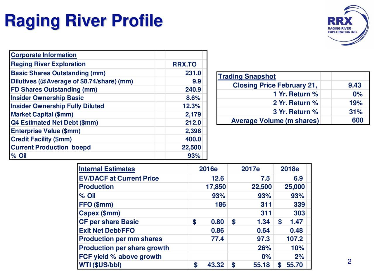 Corporate Information Raging River Exploration RRX.TO Basic Shares Outstanding (mm) 231.0 Trading Snapshot Dilutives (@Average of $8.74/share) (mm) 9.9 Closing Price February 21, 9.43 FD Shares Outstanding (mm) 240.9 Insider Ownership Basic 8.6% 1 Yr. Return % 0% 2 Yr. Return % 19% Insider Ownership Fully Diluted 12.3% Market Capital ($mm) 2,179 3 Yr. Return % 31% Q4 Estimated Net Debt ($mm) 212.0 Average Volume (m shares) 600 Enterprise Value ($mm) 2,398 Credit Facility ($mm) 400.0 Current Production boepd 22,500 % Oil 93% Internal Estimates 2016e 2017e 2018e EV/DACF at Current Price 12.6 7.5 6.9 Production 17,850 22,500 25,000 % Oil 93% 93% 93% FFO ($mm) 186 311 339 Capex ($mm) 311 303 CF per share Basic $ 0.80 $ 1.34 $ 1.47 Exit Net Debt/FFO 0.86 0.64 0.48 Production per mm shares 77.4 97.3 107.2 Production per share growth 26% 10% FCF yield % above growth 0% 2% WTI ($US/bbl) $ 43.32 $ 55.18 $ 55.70 2