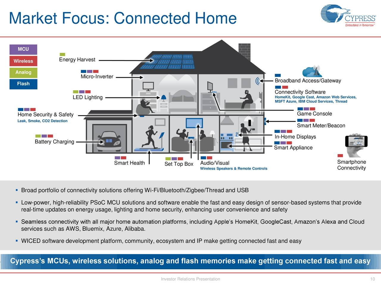 connected m2m home appliance market in Connected home appliance companies are focusing on the untapped consumer segments to boost estimated penetration of various segments in smart home m2m market 2020.