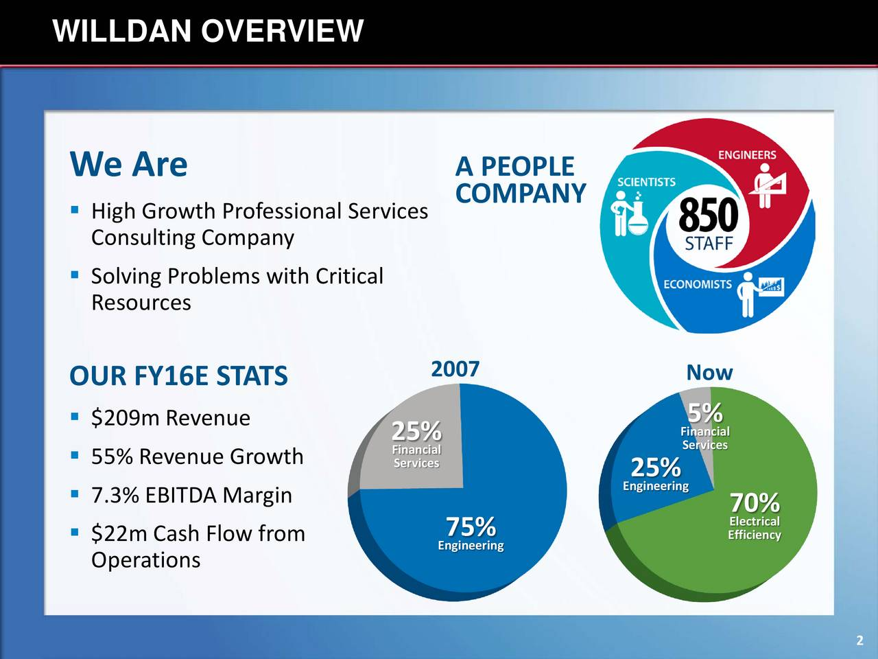 We Are A PEOPLE High Growth Professional ServicesMPANY Consulting Company Solving Problems with Critical Resources OUR FY16E STATS 2007 Now $209m Revenue 5% Financial Servicesl 55% Revenue Growth Services 25% 7.3% EBITDA Margin Engineering Electrical $22m Cash Flow from Engineering Efficiency Operations 2