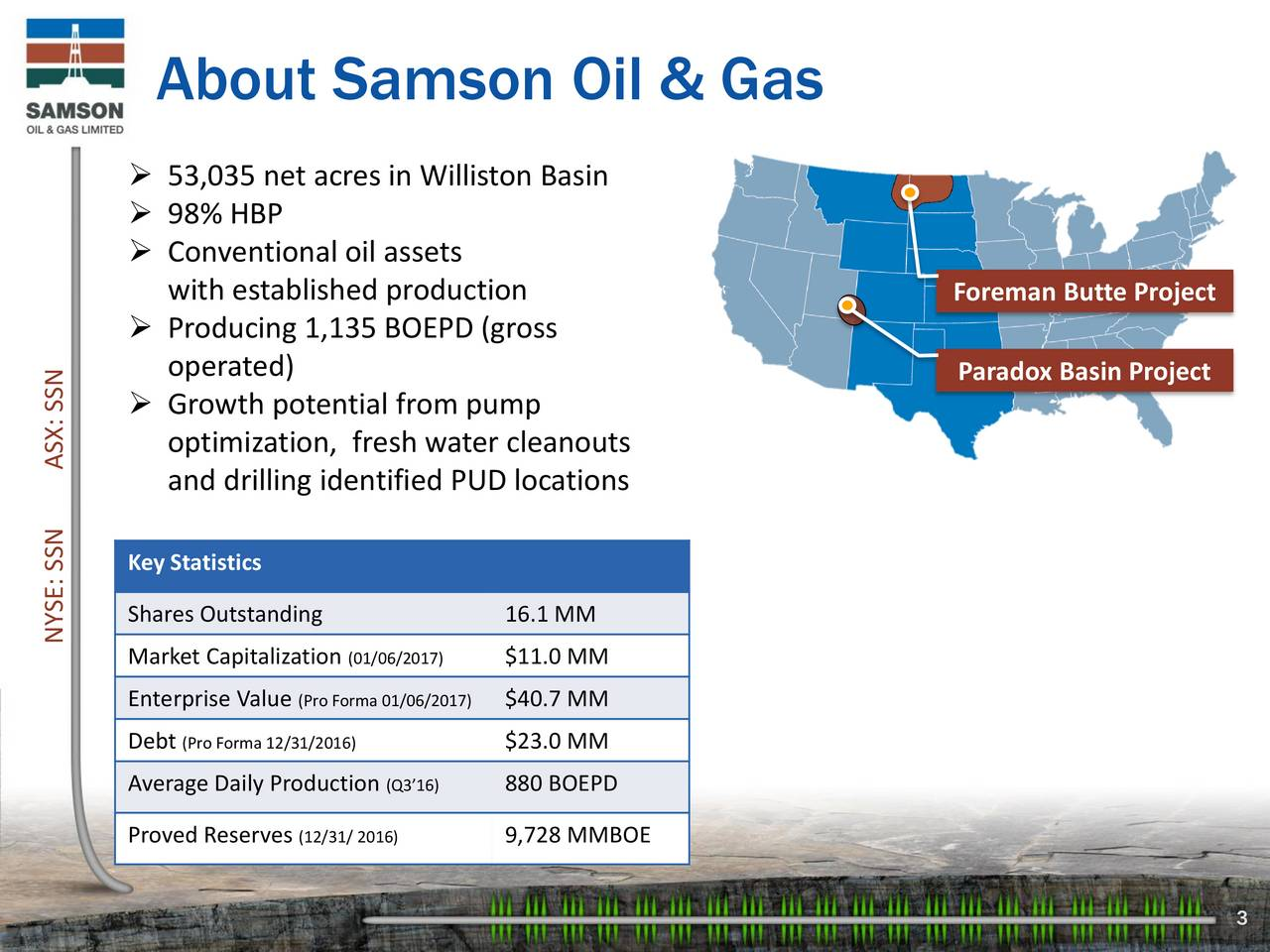 53,035 net acres in Williston Basin 98% HBP Conventional oil assets with established production Foreman Butte Project Producing 1,135 BOEPD (gross operated) Paradox Basin Project Growth potential from pump optimization, fresh water cleanouts and drilling identified PUD locations Key Statistics NYSE: SSNes OutASX: SSN 16.1 MM Market Capitalizati(01/06/2017) $11.0 MM Enterprise Valu(Pro Forma 01/06/$40.7 MM Debt (Pro Forma 12/31/2016) $23.0 MM Average Daily Producti(Q316) 880 BOEPD Proved Reserves(12/31/ 2016) 9,728 MMBOE 3