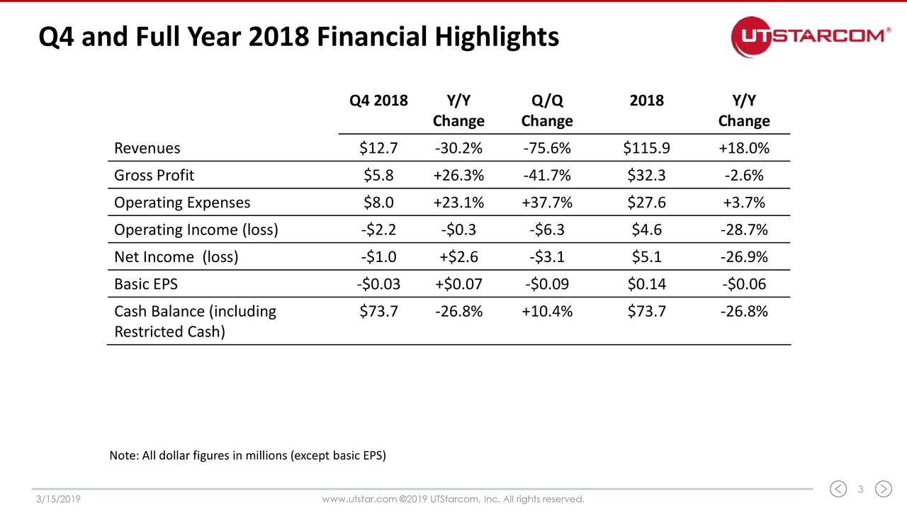 Q4 2018 Y/Y Q/Q 2018 Y/Y Change Change Change Revenues $12.7 -30.2% -75.6% $115.9 +18.0% Gross Profit $5.8 +26.3% -41.7% $32.3 -2.6% Operating Expenses $8.0 +23.1% +37.7% $27.6 +3.7% Operating Income (loss) -$2.2 -$0.3 -$6.3 $4.6 -28.7% Net Income (loss) -$1.0 +$2.6 -$3.1 $5.1 -26.9% Basic EPS -$0.03 +$0.07 -$0.09 $0.14 -$0.06 Cash Balance (including $73.7 -26.8% +10.4% $73.7 -26.8% Restricted Cash) Note:All dollar figures in millions (except basic EPS) 3