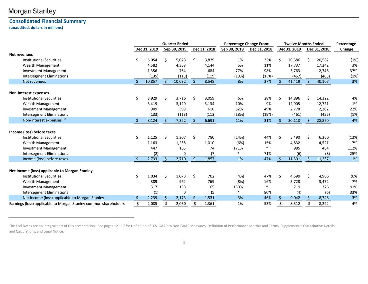 Morgan Stanley Stock Bounces...