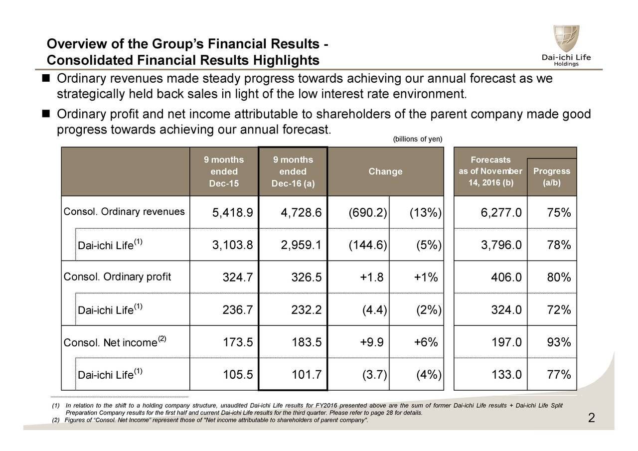 """Consolidated Financial Results Highlights Ordinary revenues made steady progress towards achieving our annual forecast as we strategically held back sales in light of the low interest rate environment. Ordinary profit and net income attributable to shareholders of the parent company made good progress towards achieving our annual forecast. (billions of yen) 9 months 9 months Forecasts ended ended Change as of NovemberProgress Dec-15 Dec-16 (a) 14, 2016 (b) (a/b) Consol. Ordinary revenues 5,418.9 4,728.6 (690.2) (13%) 6,277.0 75% (1) Dai-ichi Life 3,103.8 2,959.1 (144.6) (5%) 3,796.0 78% Consol. Ordinary profit 324.7 326.5 +1.8 +1% 406.0 80% (1) Dai-ichi Life 236.7 232.2 (4.4) (2%) 324.0 72% Consol. Net income(2) 173.5 183.5 +9.9 +6% 197.0 93% Dai-ichi Life) 105.5 101.7 (3.7) (4%) 133.0 77% (1)In relation to the shift to a holding company structure, unaudited Dai-ichi Life results for FY2016 presented above are the sum of former Dai-ichi Life results + Dai-ichi Life Split (2) Figures of Consol. Net Income represent those of """"Net income attributable to shareholders of pare2t company"""".efer to page 28 for details."""