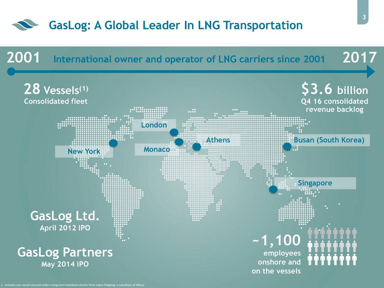 GasLog: A Global Leader In LNG Transportation 2001 International owner and operator of LNG carriers since 2001 2017 (1) 28 Vessels $3.6 billion Consolidated fleet Q4 16 consolidated revenue backlog London Athens Busan (South Korea) New York Monaco Singapore GasLog Ltd. April 2012 IPO ~1,100 GasLog Partners employees May 2014 IPO on the vessels