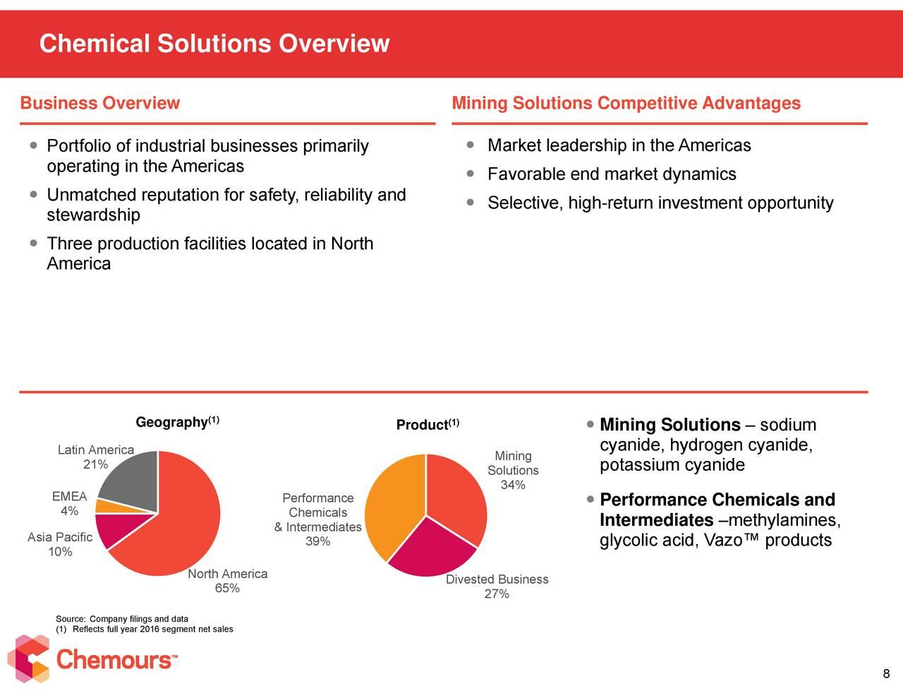 Data mining soltions