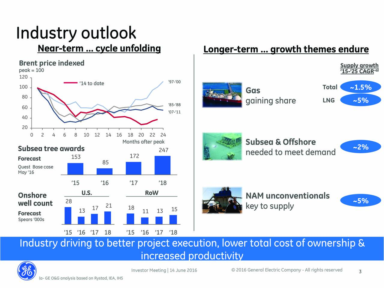 Near-term  cycle unfolding Longer-term  growth themes endure Brent price indexed peak = 100 Supply grow-a) 15-25 CAGR 120 97-00 100 14 to date Total ~1.5% Gas 80 LNG ~5% 60 85-88 gaining share 07-11 40 20 0 2 4 6 8 10 12 14 16 18 20 22 24 Months after peak Subsea & Offshore Subsea tree awards 247 ~2% 153 172 needed to meet demand Forecast 85 Quest Base case May 16 15 16 17 18 U.S. RoW Onshore 28 NAM unconventionals ~5% well count 21 18 key to supply Forecast 13 17 11 13 15 Spears 000s 15 16 17 18 15 16 17 18 Industry driving to better project execution, lower total cost of ownership & increased productivity Investor Meeting | 14 June 2016  2016 General Electric Company - All rights reserved 3 (a- GE O&G analysis based on Rystad, IEA, IHS