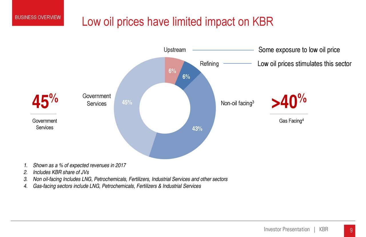 KBR (KBR) Presents At Deutsche Bank 8th Annual Global ...