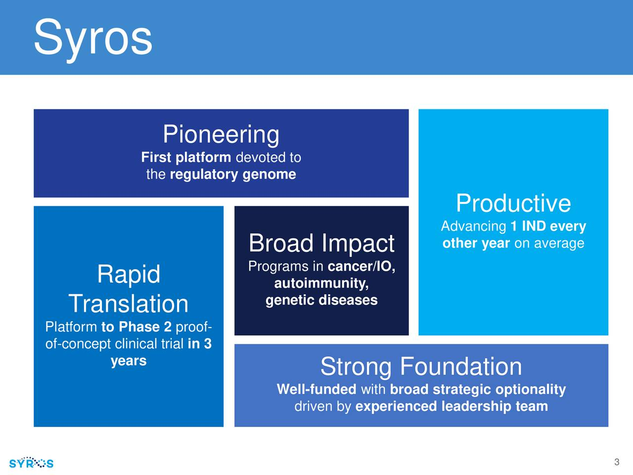 Pioneering First platform devoted to the regulatory genome Productive Advancing 1 IND every Broad Impact other year on average Rapid Programs in cancer/IO, autoimmunity, Translation genetic diseases Platform to Phase 2 proof- of-concept clinical trial in 3 years Strong Foundation Wedriven by experienced leadership teamality 3