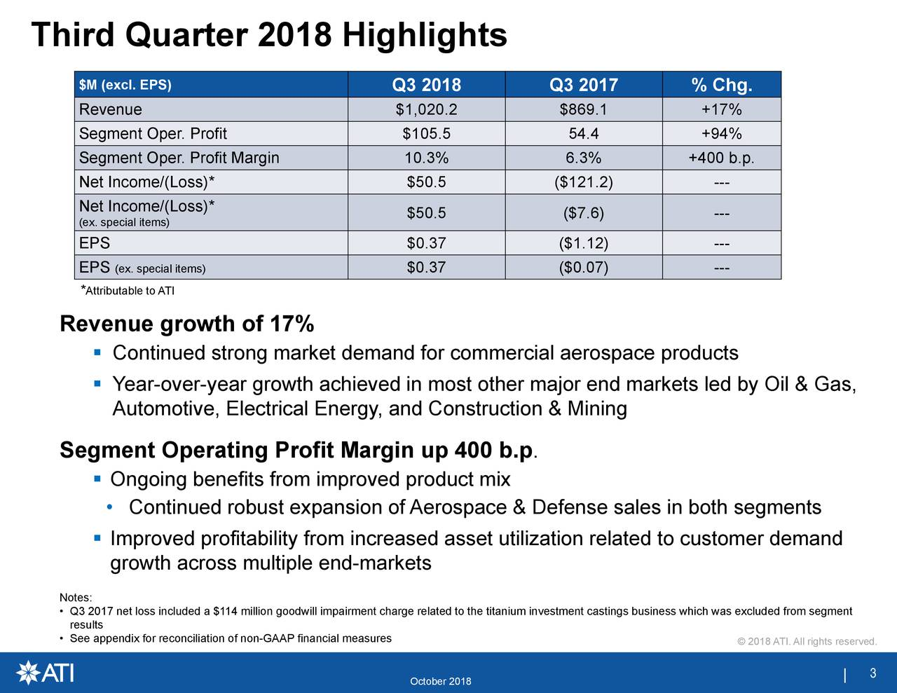 © 2018 ATI. All rights reserved. s segments led by Oil & Gas, h was excluded from segment to customer demand . pace & Defense sales in both $50.5 $0.37 ($7.6) ($0.07) --- --- October 2018 Q3 2018 Q3 2017 % Chg. harge related to the titanium investment castings business whic mproved product mix (ex. speciaContinued strong market demand for commercial aerospace product Ong•ingImpgroweth acrfsabmilyltf $M exclEnmegmetIet.Ppcat/fs*saginable to $1,020.5..$50.5 $0.$869.44.$121.2) ($1.12) results Revenue gro S egtm oef1tO% peNo•Q3• See appendix for reconciliation of non-GAAP financial measures Third Quarter 2018 Highlights