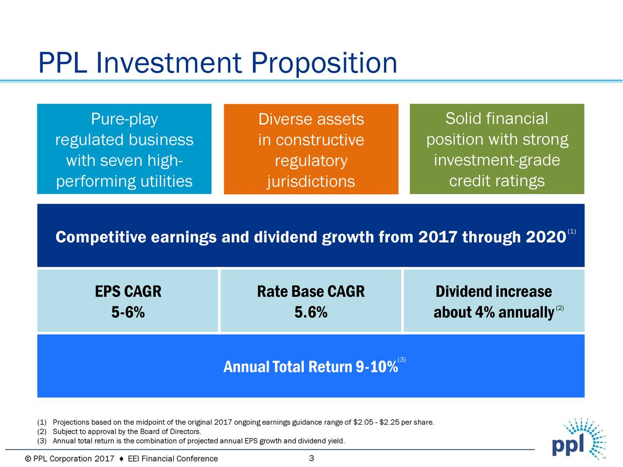 Pure-play Diverse assets Solid financial regulated business in constructive position with strong with seven high- regulatory investment-grade performing utilities jurisdictions credit ratings Competitive earnings and dividend growth from 2017 through 2020 (1) EPSCAGR RateBaseCAGR Dividendincrease 5-6% 5.6% about4%annually (2) (3) AnnualTotalReturn9-10% (1) Projections based on the midpoint of the original 2017 ongoing earnings guidance range of $2.05 - $2.25 per share. (3) Annual total return is the combination of projected annual EPS growth and dividend yield.