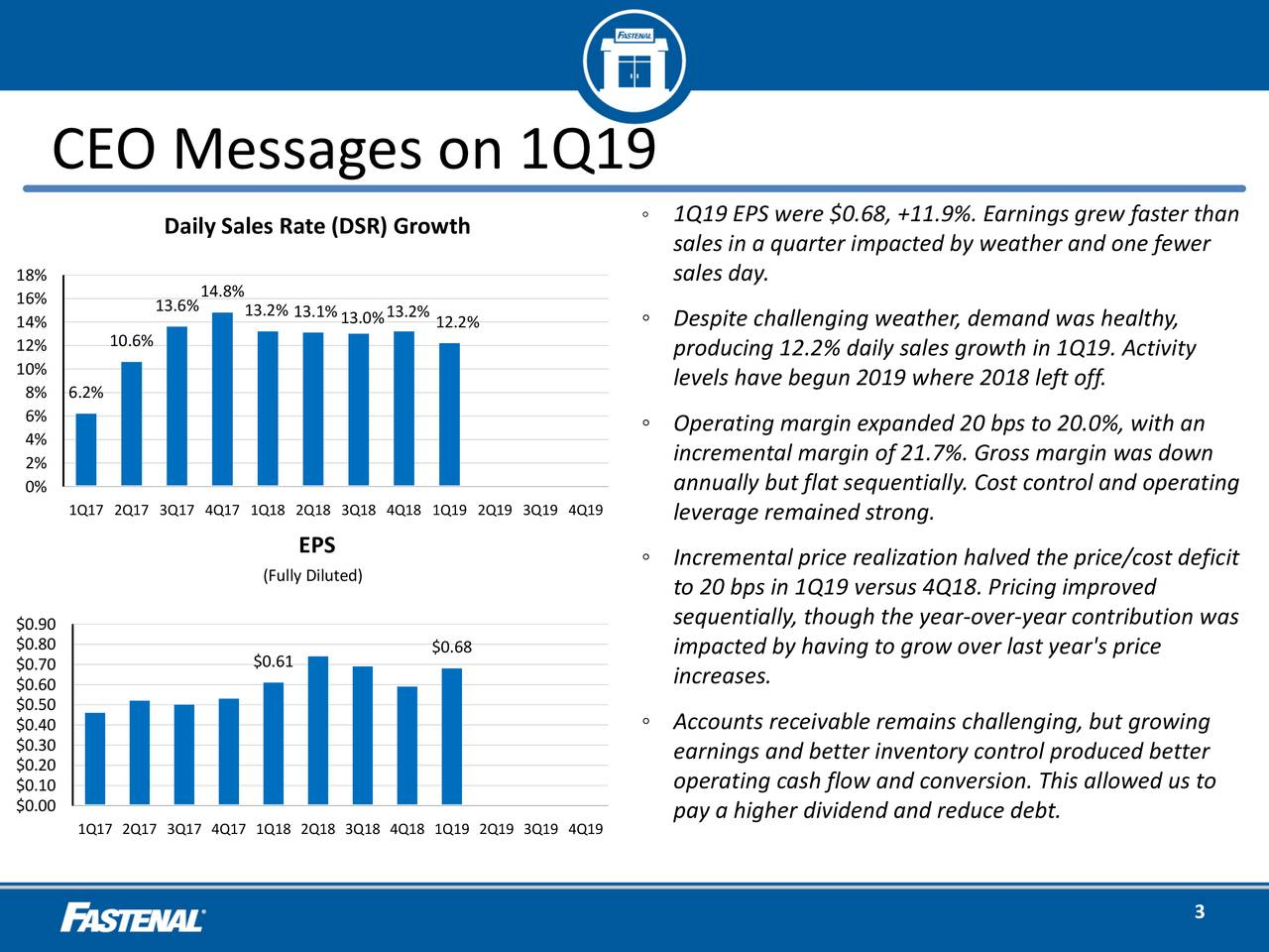 ◦ 1Q19 EPS were $0.68, +11.9%. Earnings grew faster than Daily Sales Rate (DSR) Growth sales in a quarter impacted by weather and one fewer 18% sales day. 16% 14.8% 14% 13.6% 13.2% 13.1%13.0%3.2% 12.2% ◦ Despite challenging weather, demand was healthy, 10.6% 12% producing 12.2% daily sales growth in 1Q19. Activity 10% levels have begun 2019 where 2018 left off. 8% 6.2% 6% ◦ Operating margin expanded 20 bps to 20.0%, with an 4% 2% incremental margin of 21.7%. Gross margin was down 0% annually but flat sequentially. Cost control and operating 1Q17 2Q17 3Q17 4Q17 1Q18 2Q18 3Q18 4Q18 1Q19 2Q19 3Q19 4Q19 leverage remained strong. EPS (Fully Diluted) ◦ Incremental price realization halved the price/cost deficit to 20 bps in 1Q19 versus 4Q18. Pricing improved $0.90 sequentially, though the year-over-year contribution was $0.80 $0.68 impacted by having to grow over last year's price $0.70 $0.61 increases. $0.60 $0.50 ◦ Accounts receivable remains challenging, but growing $0.30 $0.20 earnings and better inventory control produced better $0.10 operating cash flow and conversion. This allowed us to $0.00 1Q17 2Q17 3Q17 4Q17 1Q18 2Q18 3Q18 4Q18 1Q19 2Q19 3Q19 4Q19 pay a higher dividend and reduce debt. 3
