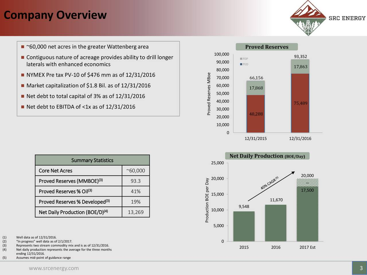 ~60,000 net acres in the greater Wattenbergarea Proved Reserves Contiguousnature of acreage provides ability to drill longer 100,000 93,352 90,000 PDP laterals with enhanced economics PUD 17,863 80,000 NYMEX Pre tax PV-10 of $476 mm as of 12/31/2016 70,000 66,156 Market capitalization of $1.8 Bil. as of 12/31/2016 MBo60,000 17,868 50,000 Net debt to total capital of 3% as of 12/31/2016 40,000 75,489 Net debt to EBITDA of <1x as of 12/31/2016 30,000 Proved Reserves 48,288 20,000 10,000 0 12/31/2015 12/31/2016 Net Daily Production (BOE/Day) SummaryStatistics 25,000 CoreNetAcres ~60,000 20,000 (3) 20,000 ProvedReserves(MMBOE) 93.3 (3) 17,500 ProvedReserves% Oil 41% 15,000 11,670 ProvedReserves% Developed (3) 19% 9,548 NetDailyProduction(BOE/D) (4) 13,269 10,000 Production BOE per Day 5,000 (1) Well data as of 12/31/2016. (2) In progress well data as of 2/1/2017. 0 (3) Represents two stream commodity mix and is as of 12/31/2016. 2015 2016 2017 Est (4) Net daily production represents the average for the three months ending 12/31/2016. (5) Assumes mid-point of guidance range www.srcenergy.com 3