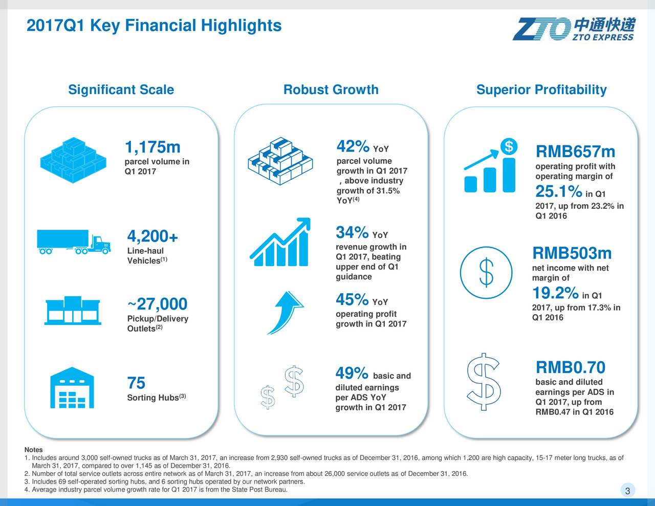Earnings Disclaimer >> ZTO Express 2017 Q1 - Results - Earnings Call Slides - ZTO ...