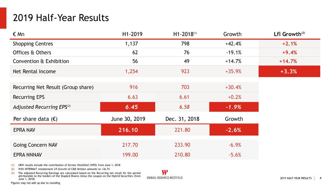 Unibail-Rodamco-Westfield 2019 Q2 - Results - Earnings Call Slides