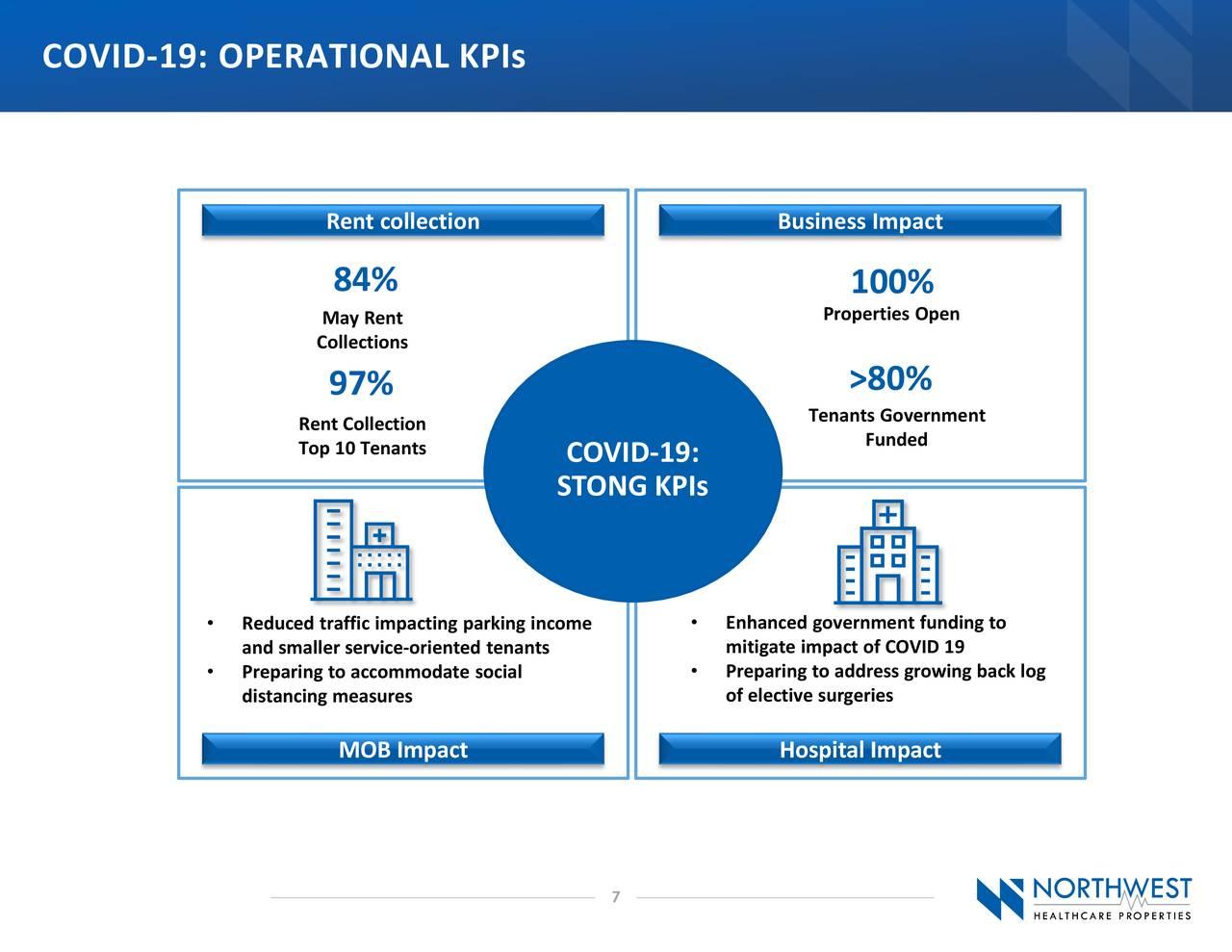 COVID-19: KPI OPERACIONALES