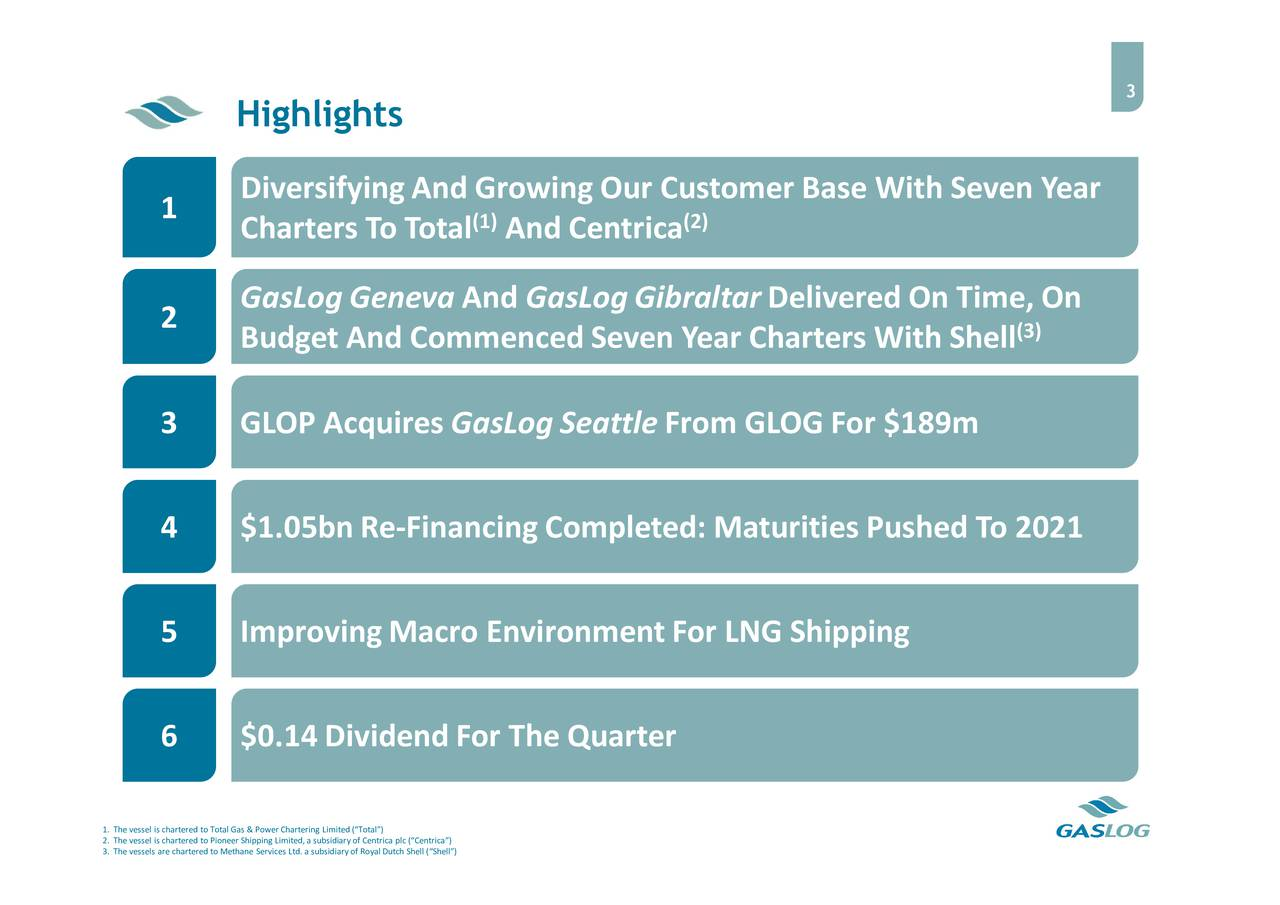Highlights DiversifyingAnd GrowingOur Customer Base With Seven Year 1 Charters To Total (1)And Centrica (2) GasLog Geneva And GasLogGibraltarDelivered On Time, On 2 Budget And CommencedSeven Year Charters With Shell (3) GLOP Acquires GasLog Seattle From GLOG For $189m 4 $1.05bnRe-Financing Completed: Maturities Pushed To 2021 5 ImprovingMacro EnvironmentFor LNG Shipping 6 $0.14 Dividend For The Quarter 1. Thevessel is chartered to TotalGas & Power Chartering Limited(Total) 3. Thevessels are chartered to Methane Services Ltd.a subsidiaryof Royal Dutch Shell (Shell)